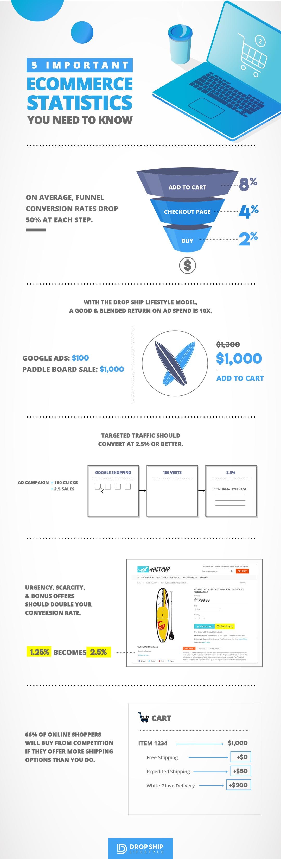 ecommerce statistics infographic