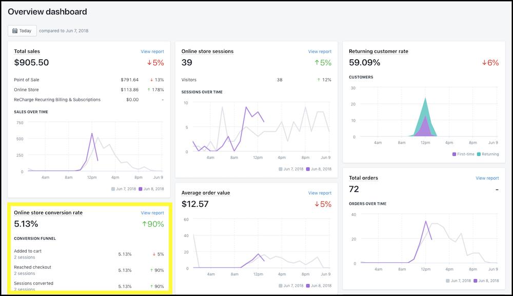 shopify sales funnel dashboard