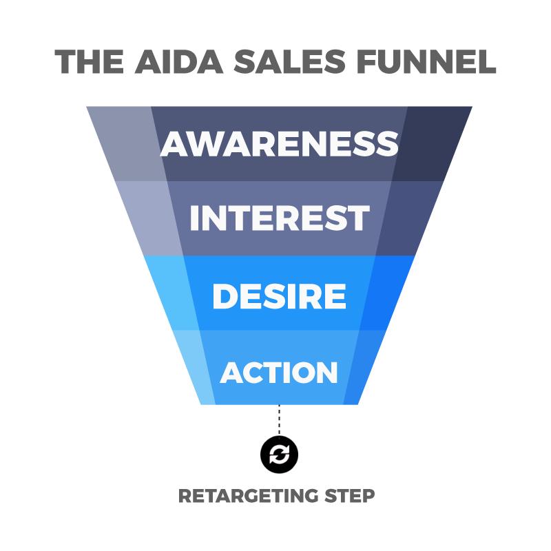 aida-sales-marketing-funnel