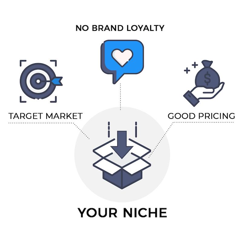 profitable-niche-selection