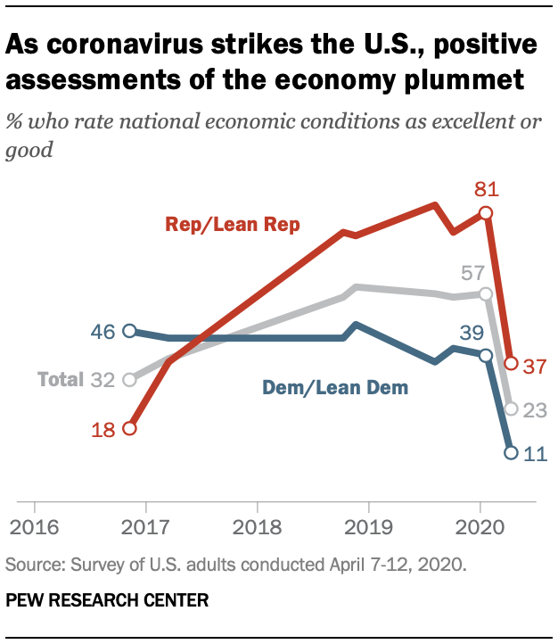 pew research center recession