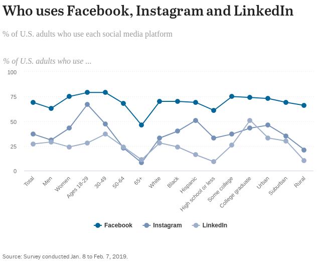 pew research center social media demographics